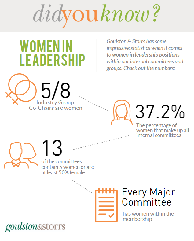 Goulston & Storrs has some impressive statistics when it comes to women in leadership positions.