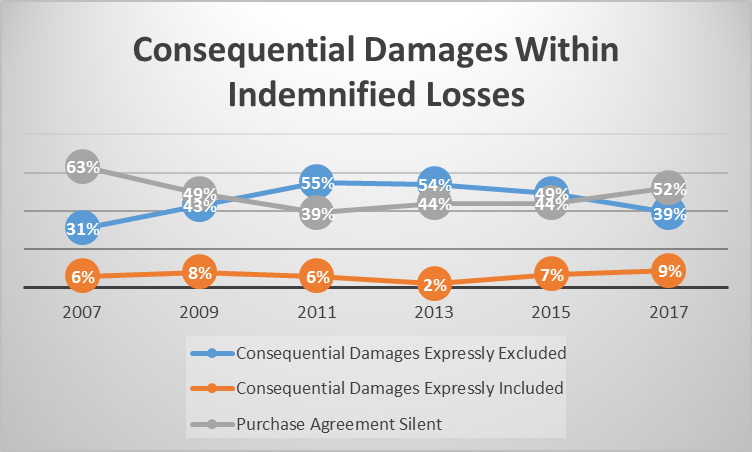 Consequential Damages Within Indemnified Losses