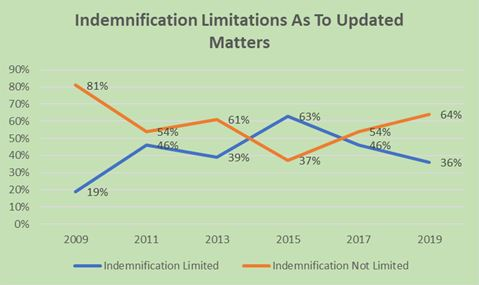 Indemnification Limitations As to Updated Matters