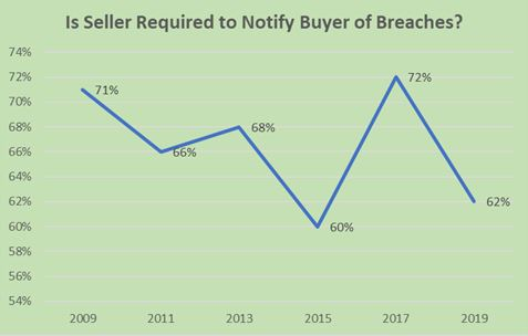 Is seller required to notify buyer of breaches?