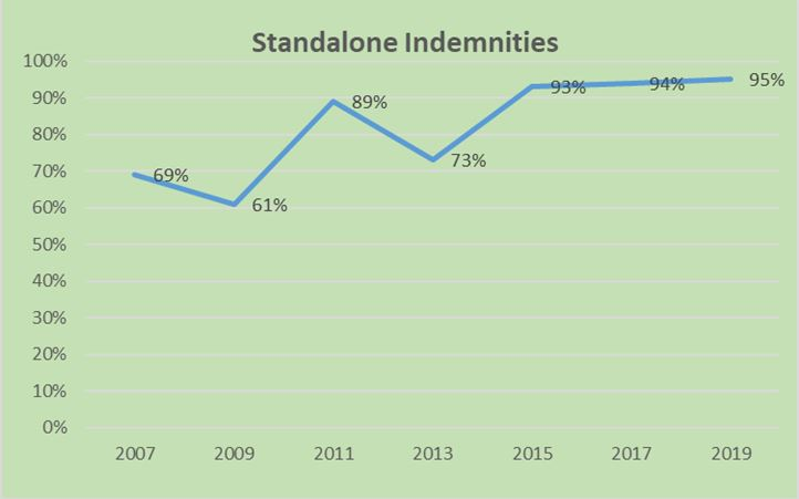 Standalone Indemnities