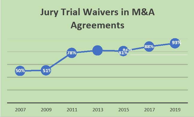 Jury Trial Waivers in M&A Agreements